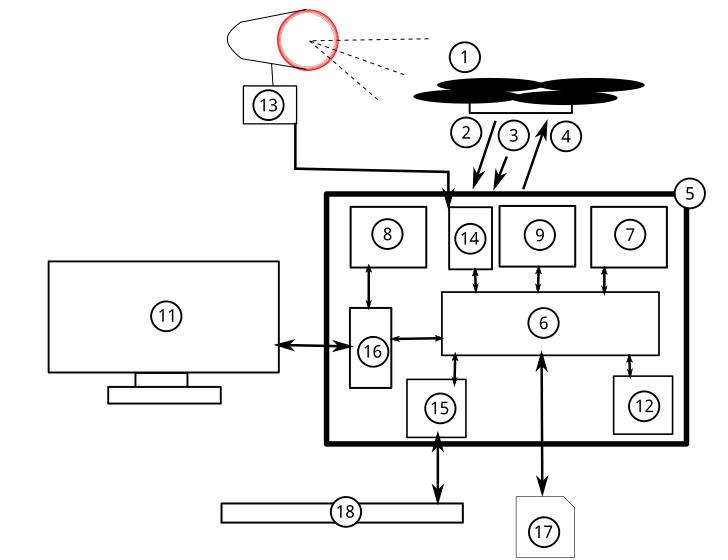 Schéma illustrant les liens entre les différents périphériques et Jakopter